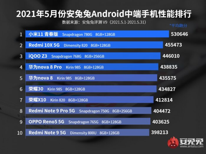 Classifica AnTuTu smartphone android fascia media maggio 2021