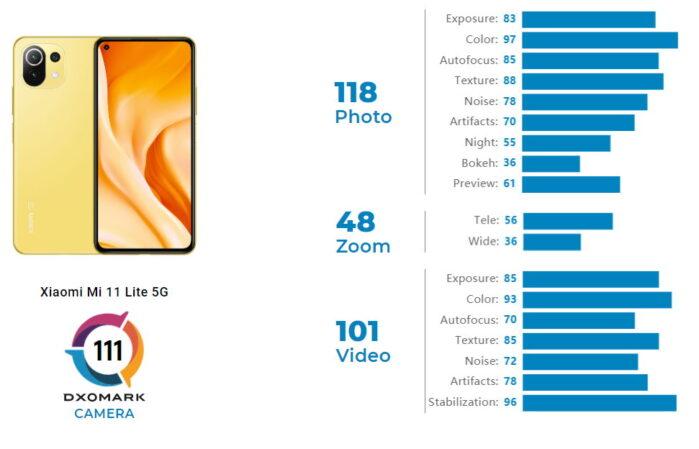 Xiaomi MI 11 Lite 5G punteggio DxOMark