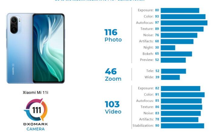 Xiaomi MI 11i recensione camera DxOMark punteggi