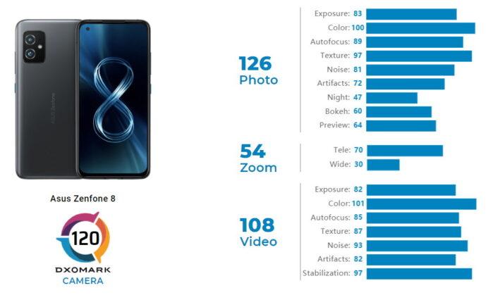 Asus Zenfone 8 punteggi DxOMark