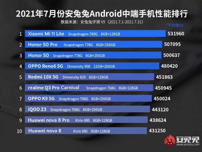 Classifica AnTuTu Smartphone Android fascia media luglio 2021