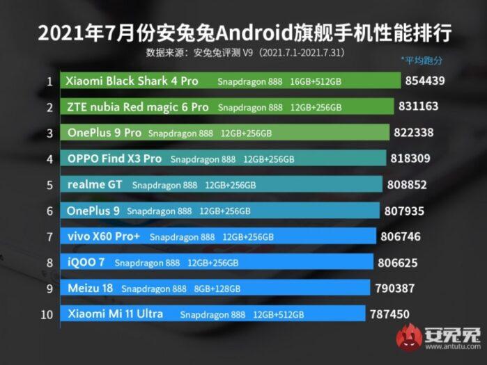 Classifica AnTuTu Smartphone Android fascia top luglio 2021