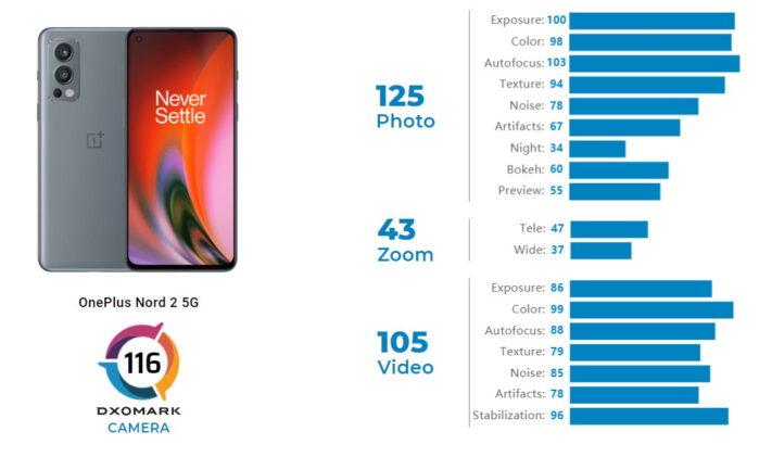 OnePlus Nord 2 punteggi DxOMark fotocamera