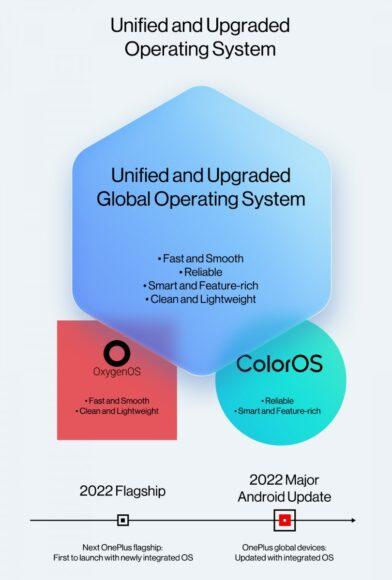 OxgenOS integrato con ColorOS